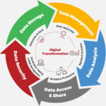 Image of a digital transformation process diagram for digital transformation services with MTI