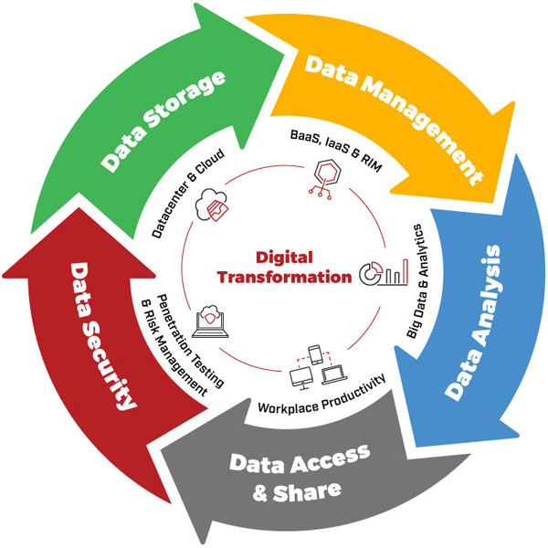 image of a digital transformation diagram for MTI digital transformation services