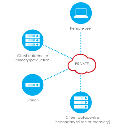 image of a diagram of private cloud solutions for MTI Cloud services