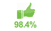 image of MTI's client approval rating for ABOUT MTI