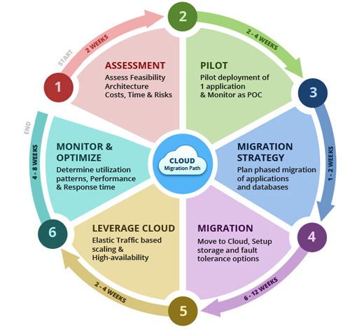 Readiness Assessment Mti